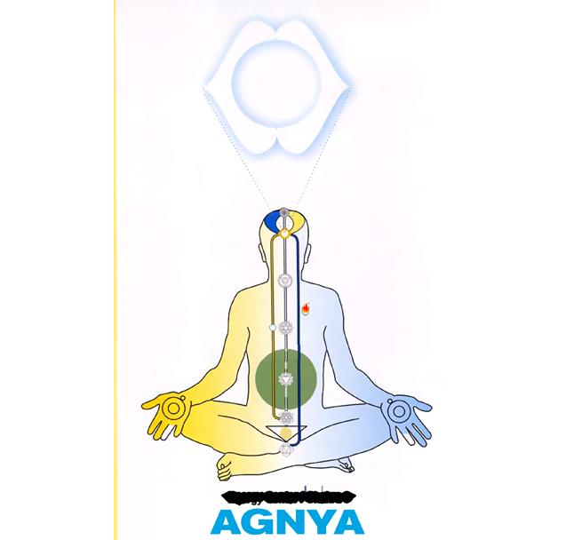 Agnya Chakra